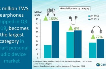 Wireless Headphone Market Surges 53%